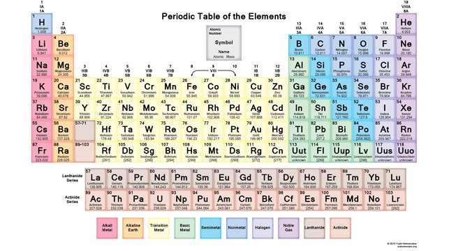 New elements leave periodic table outdated, spark calls for 'Lemmium'