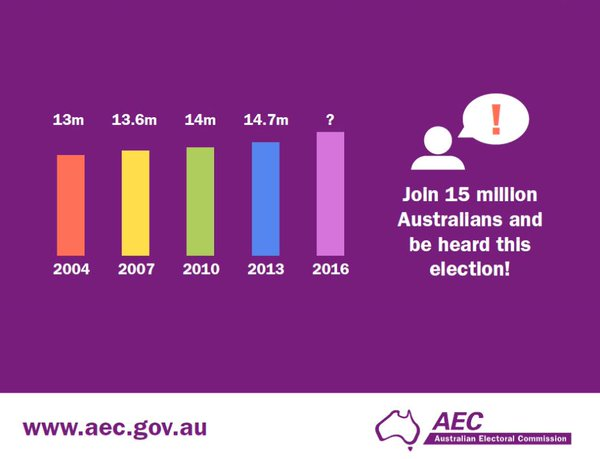 The AEC estimates that 18% of 18 to 24 year olds are unenrolled (Australian Electoral Commission)