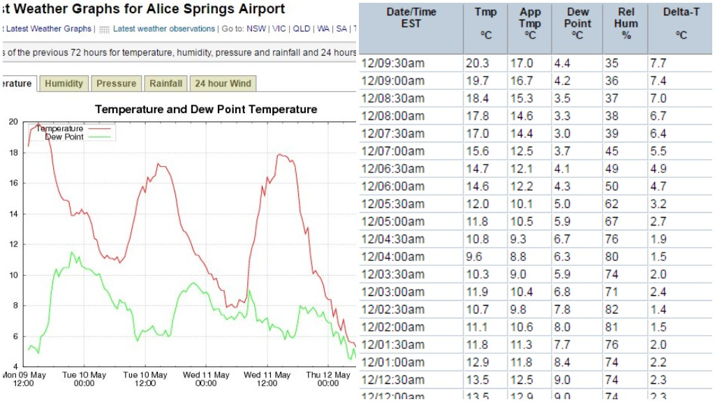 Unusually chilly mornings for Queensland and the Northern Territory
