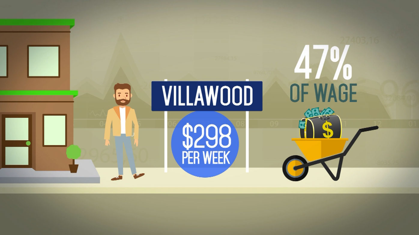 Suburbs such as Villawood in Sydney can cost up to 47 percent of a low-income earner's wage to rent in.