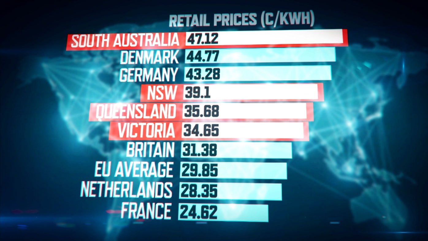 Australia's power prices are among the highest in the world.