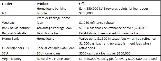 Current home loan specials. (RateCity.com.au)