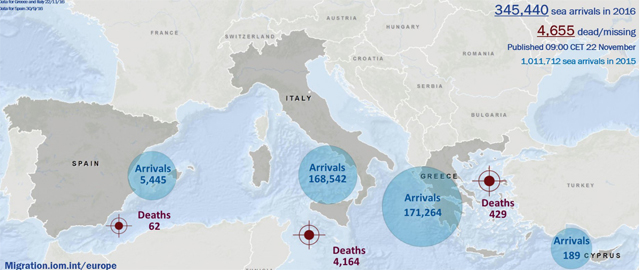 More than 168,000 migrants have reached Italy by boat this year, exceeding 154,000 for the whole of 2015 and quickly approaching 2014's 170,000 record.