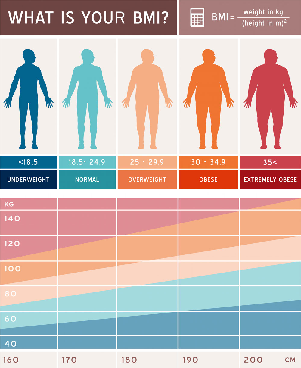 If You Have A Bmi Under 185 You Are Classified As Underweight, 185 To 25  Is Healthy, 2530 Is Overweight And Over 30 Is Obese