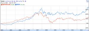 WOW vs AXJO, last ten years