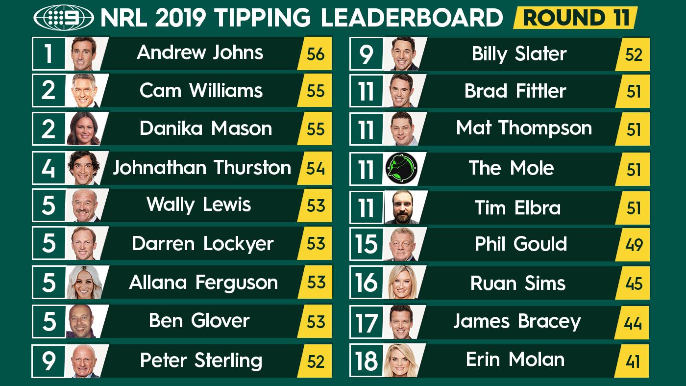 NRL tipping leaderboard