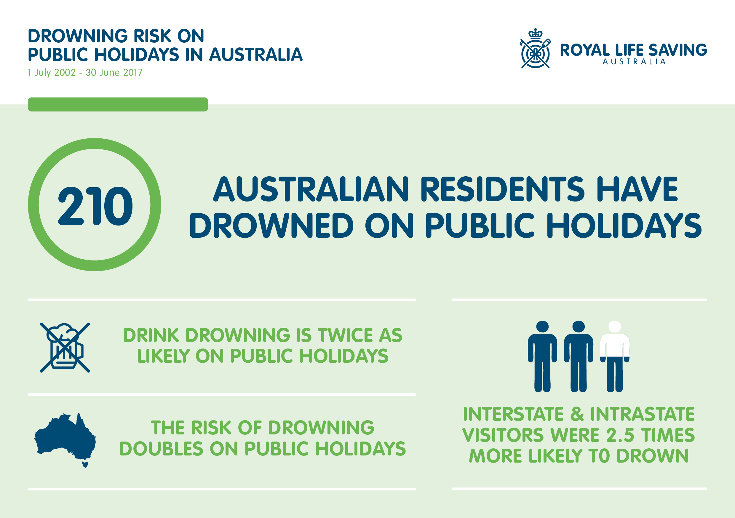 Australians twice as likely to drown on public holidays
