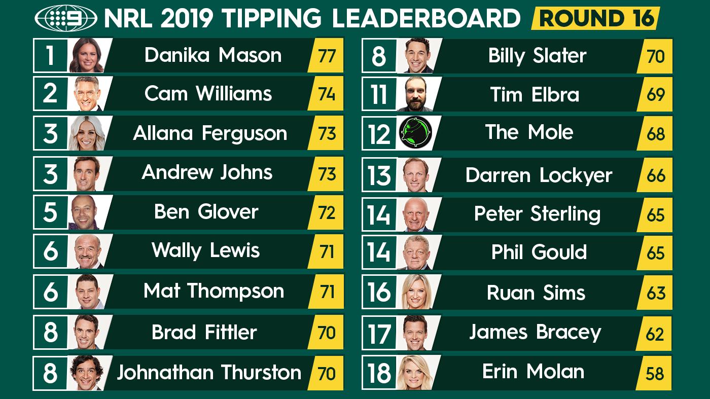 NRL tipping ladder