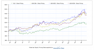 WOW, WES, CBA vs XJO last 12 months