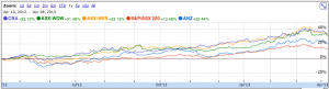 XJO, WOW, WES, CBA, ANZ
