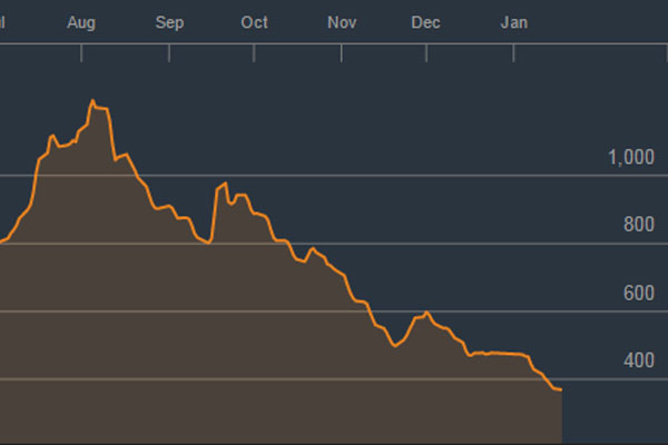 The Baltic Dry Index, which has plummeted this year, has a habit of predicting global economic woes.