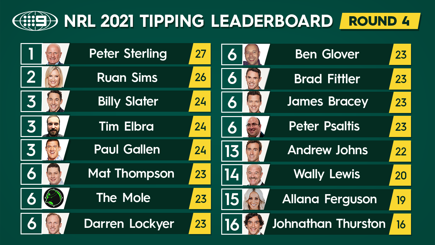 Nine's NRL tipping leaderboard.