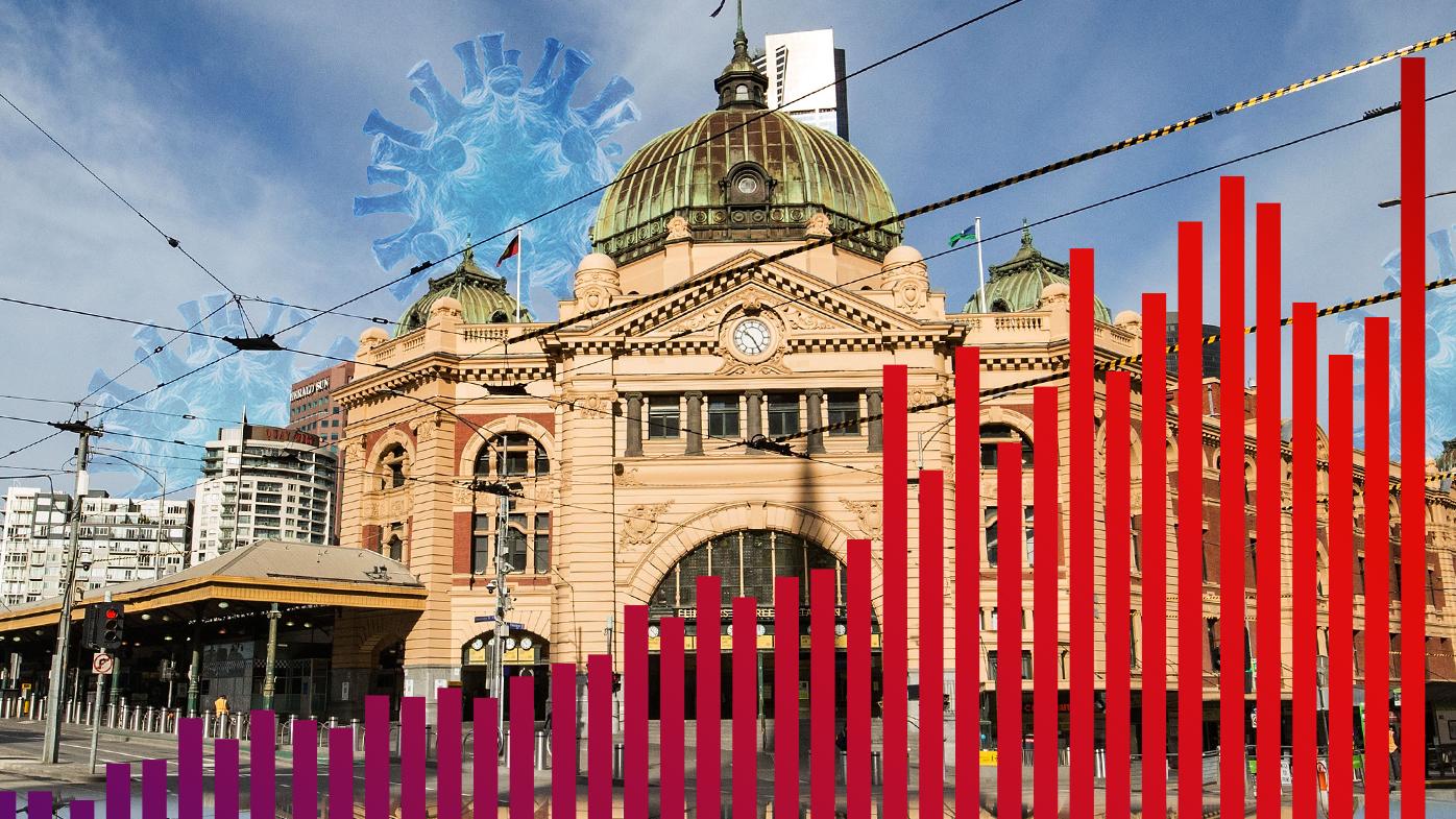 'No single event' behind Victoria's record COVID-19 case rise