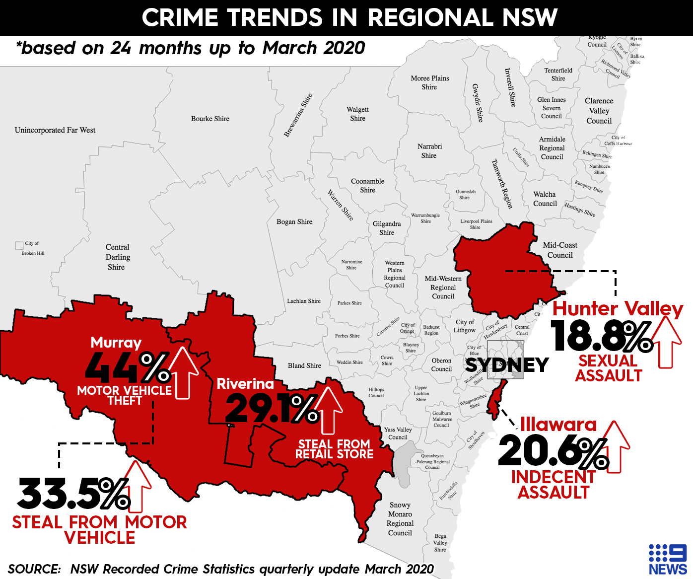 Crime trends in NSW sexual assault domestic violence