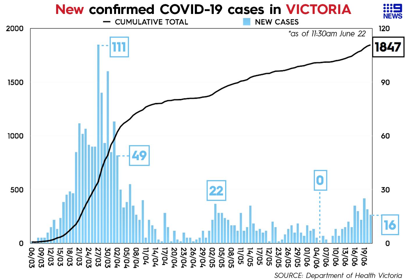 Coronavirus Victoria This Is How Not To Do It Neil Mitchell Analysis