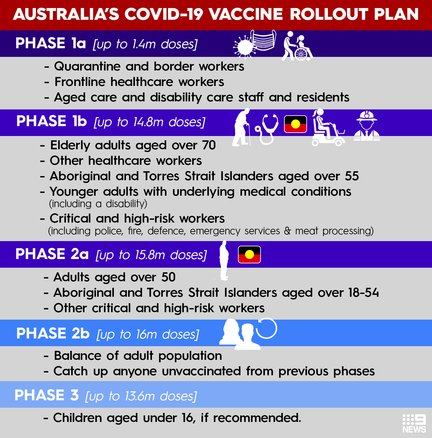Australia's vaccine rollout is broken down into phases.