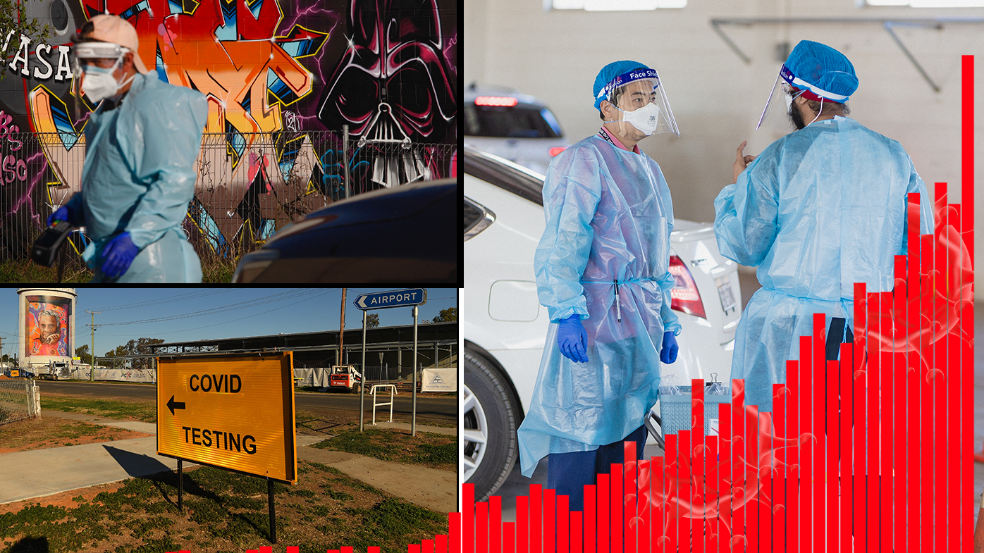 NSW records 633 new local cases of COVID-19, three deaths
