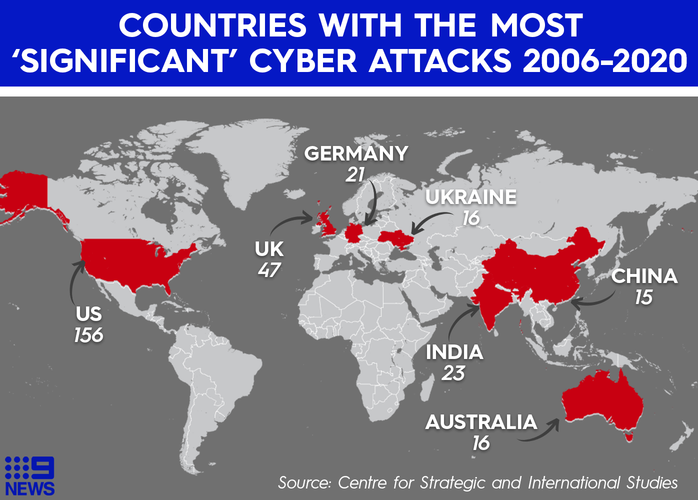 Australia ranked sixth in most serious cyber attack targets in world