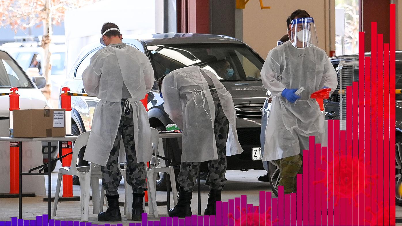 Victoria records 535 new COVID-19 cases as infections surge in Craigieburn