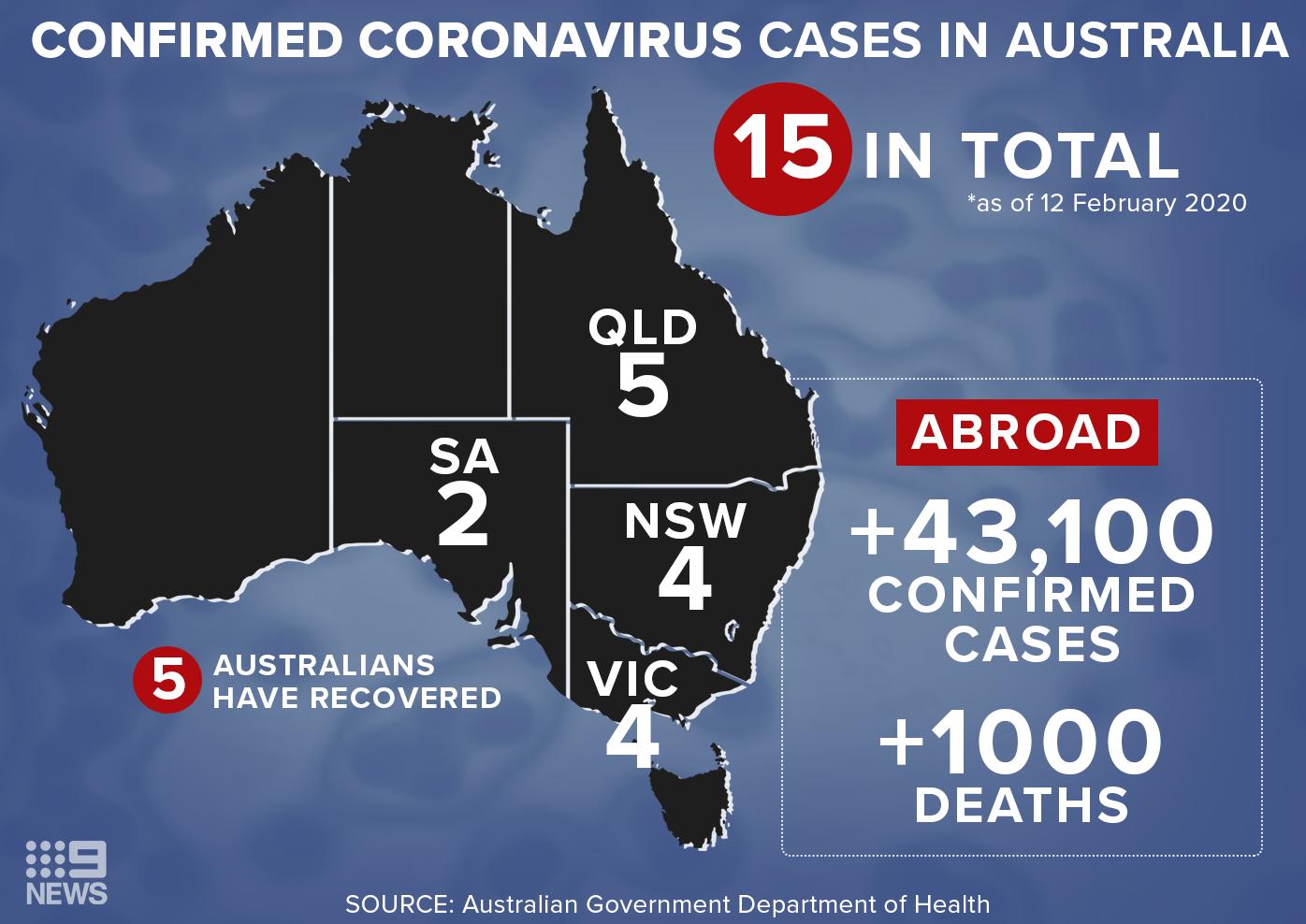 Confirmed coronavirus cases in Australia according to the Department of Health.