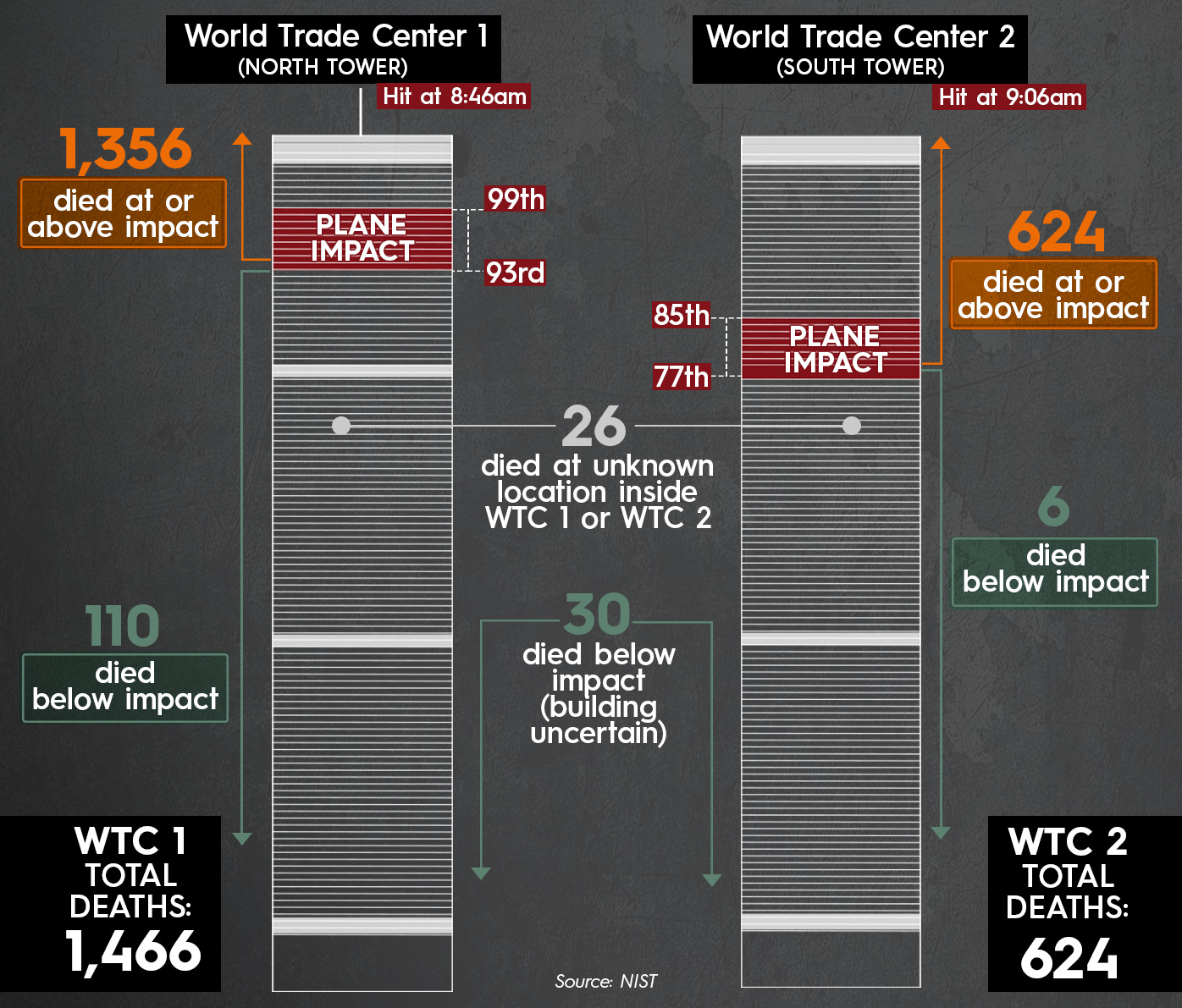 Diagram of the twin towers illustrates how those caught above the point of impact endured far greater fatality rates than people below, who mostly were able to escape the buildings before the structures collapsed. Created by Tara Blancato.