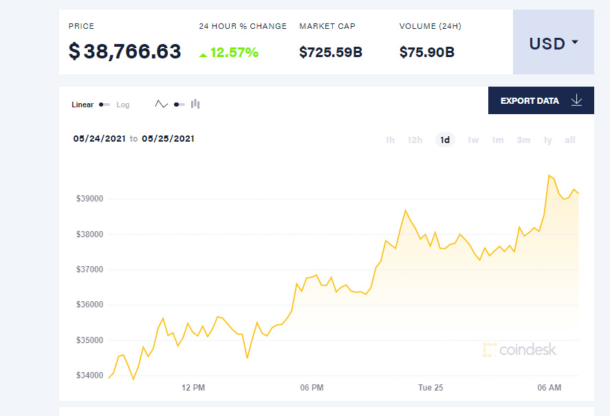 Bitcoin rose today, helped by Elon Musk's tweet about cleaner mining.