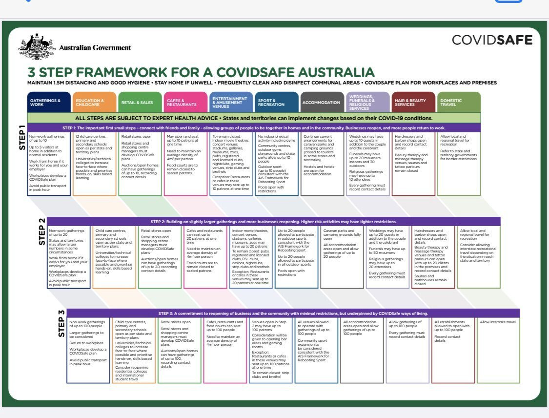 Download the government's three-step roadmap to reopen Australia