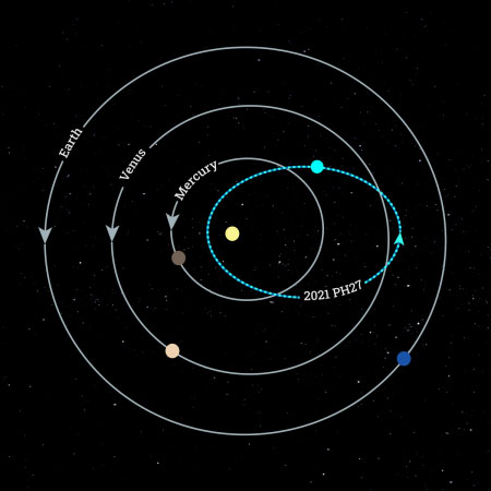 The blue line shows the orbit of 2021 PH27, crossing paths with Mercury and Venus.