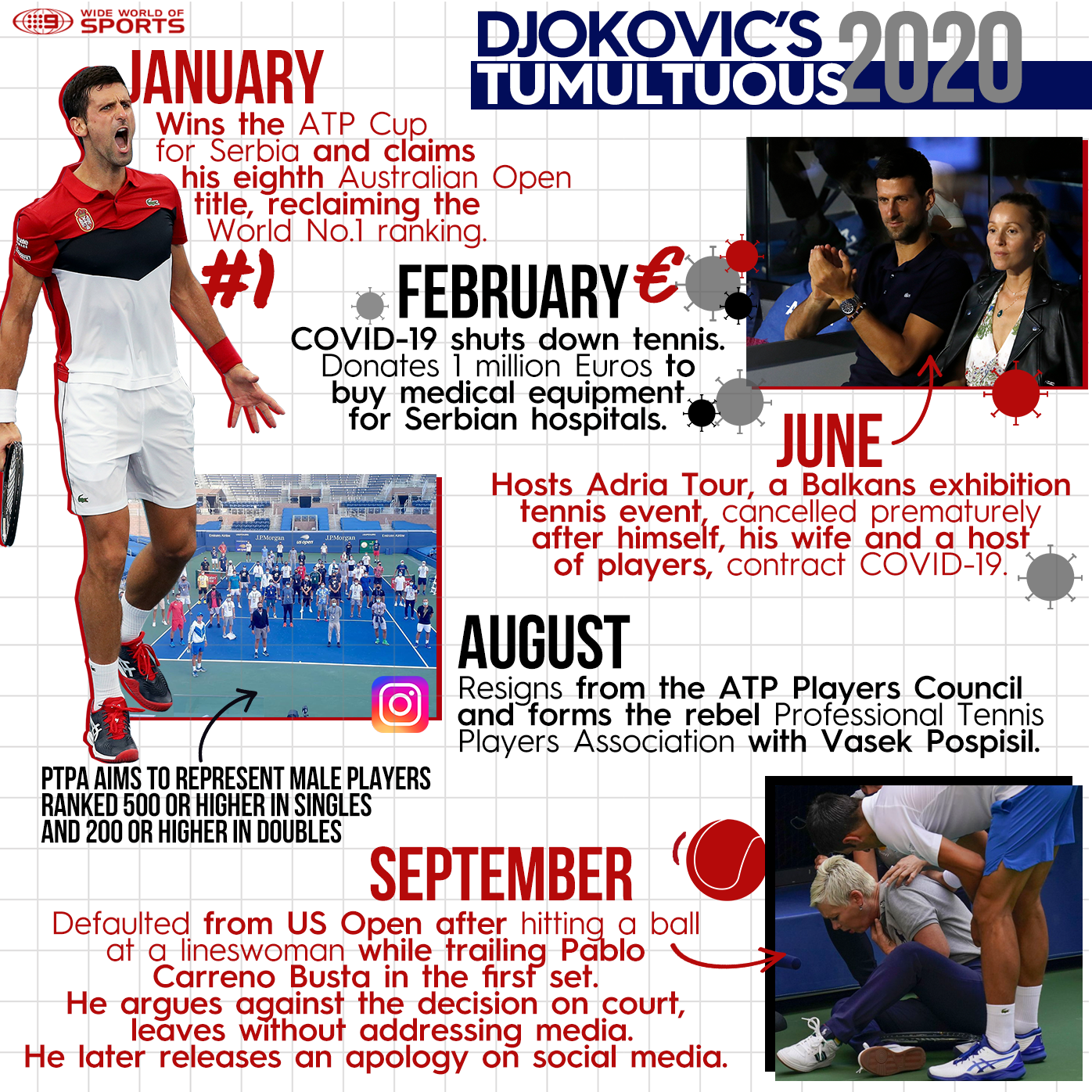 Novak Djokovic Us Open Default Kicked Out For Hitting Lineswoman With Ball World No 1 Ejected