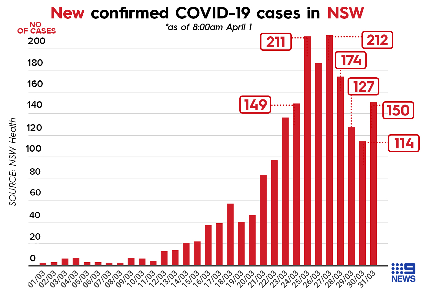 Graph showing confirmed COVID-19 cases in NSW.