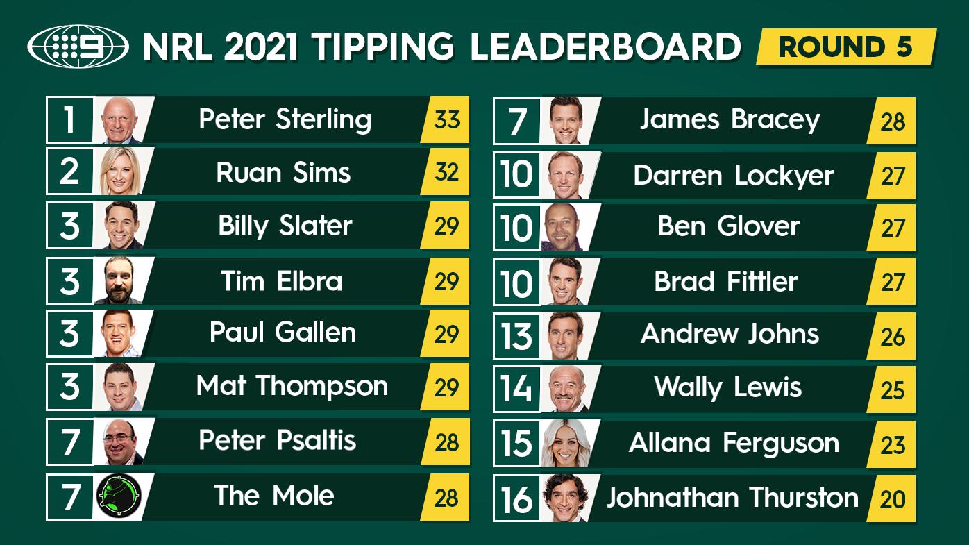 Nine's NRL tipping leaderboard