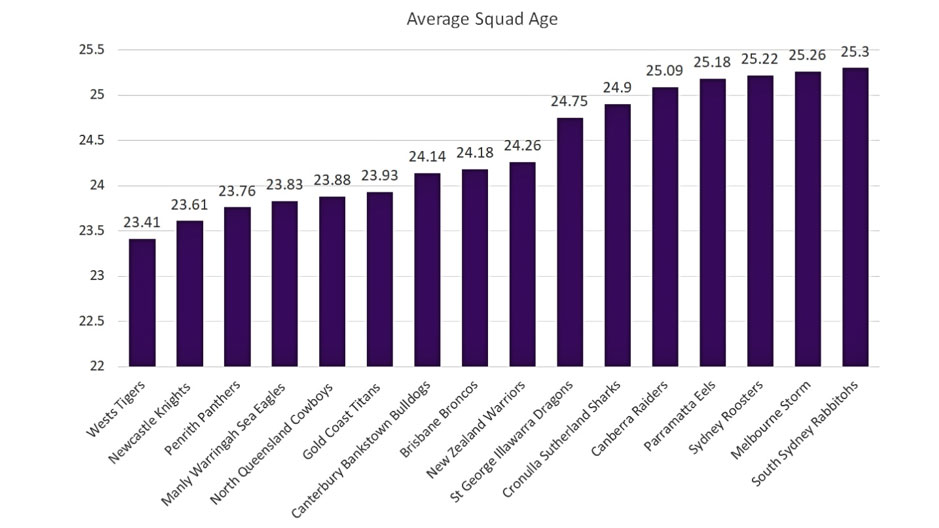 This graph demonstrates the average age of each NRL club's 2021 squad.