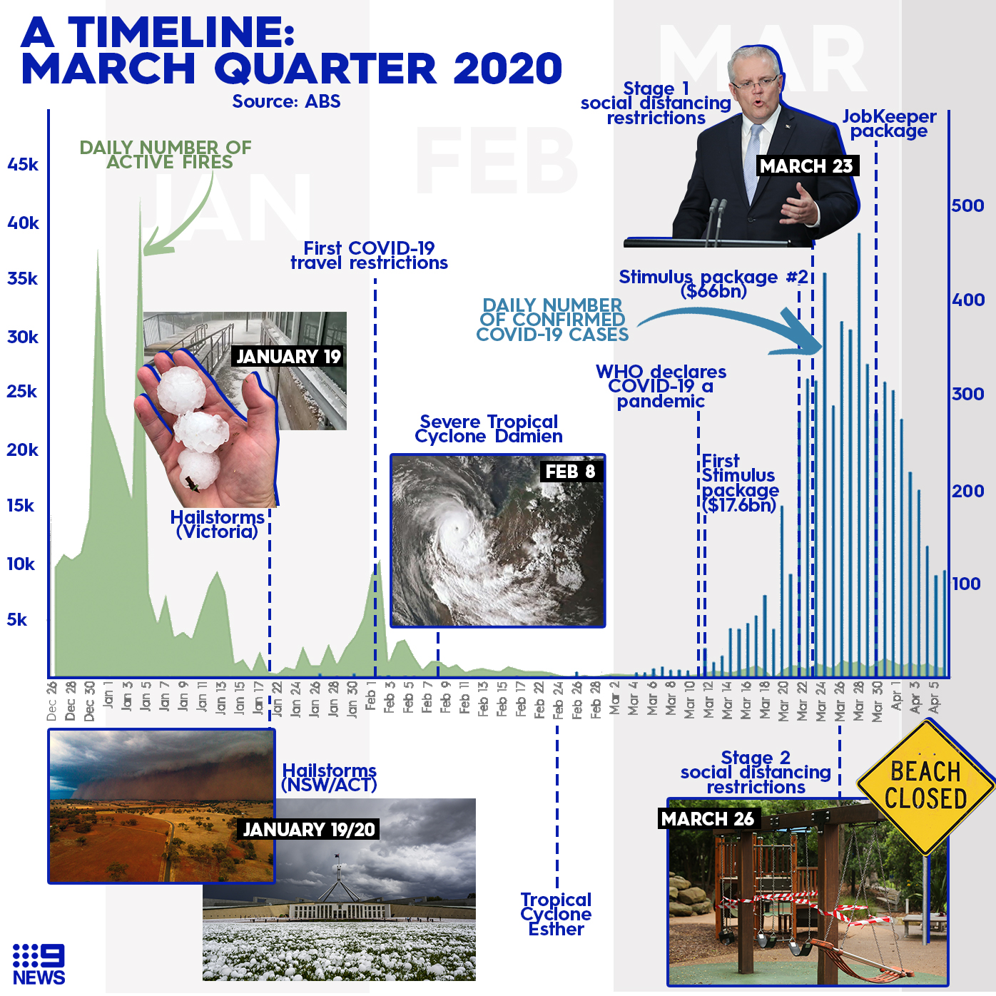 Graph showing major events so far in 2020.
